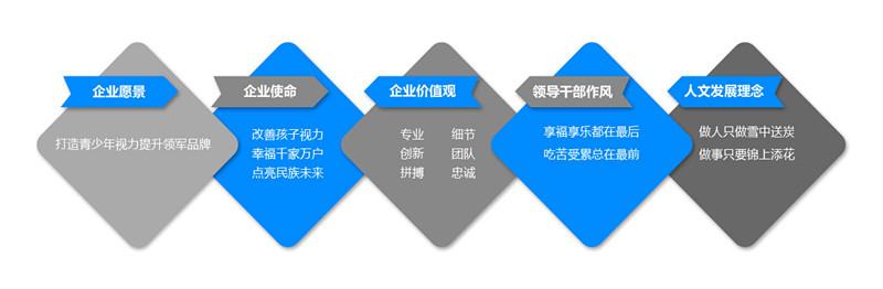 易视界企业文化